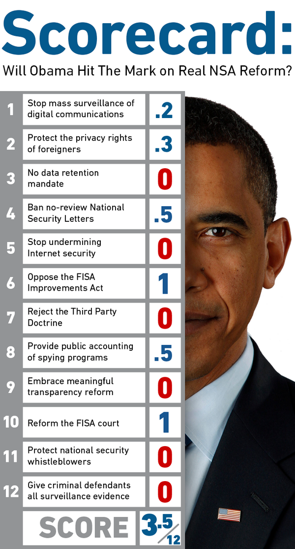 How did Obama's NSA announcements score? Here's our filled-out card. http://t.co/N3h8qJW5Hk