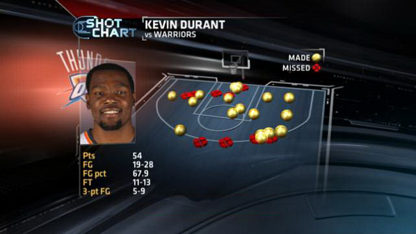 Kevin Durant scored a career-high 54 last night - here's his shot chart http://t.co/65JFZxEmtr