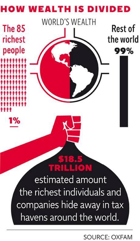 << R E T W E E T ... T H I S >>  http://t.co/0pmtVDvdYB @tangledskein200: #TAX World Wealth Gap http://t.co/vbeiWxzSgf @ts200_bot