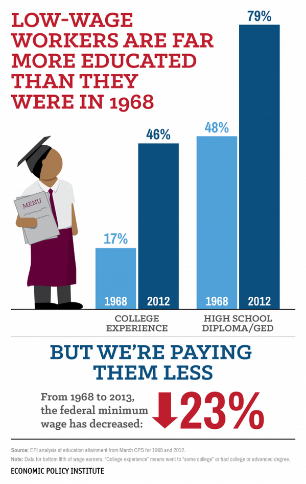 Low-wage workers aren't highschool dropouts or teenagers. They're more educated than ever. http://t.co/pNKY4XeChB http://t.co/OuBzkC5zq6