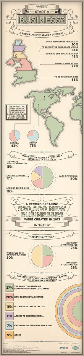 Why do entrepreneurs create #startups? Find out in our infographic here http://t.co/a2v9hXgy5e http://t.co/5GzodUx6v3
