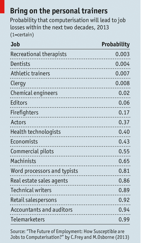 Fascinating: probability that computerization will lead to job losses in next decade, from Economist http://t.co/mVKZ0g1bNW