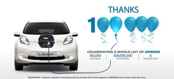 Over 100,000 Nissan LEAFs have been sold worldwide, and we couldn't be happier! http://t.co/ECASKjtuTv http://t.co/Qt7JvQQ1Bl