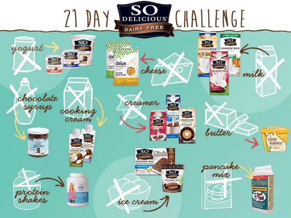Check out this handy guide to help you avoid dairy without sacrificing! Thx 2 @daiyafoods @jjvirgin & @Earth_Balance! http://t.co/TAhwiuMRaL