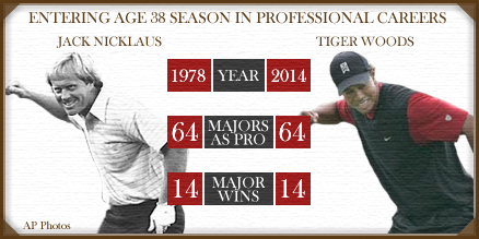 Let's compare major records of @TigerWoods and @JackNicklaus at age 38 (courtesy @ESPNStatsInfo) -- pretty similar http://t.co/XjhhyK3IsZ