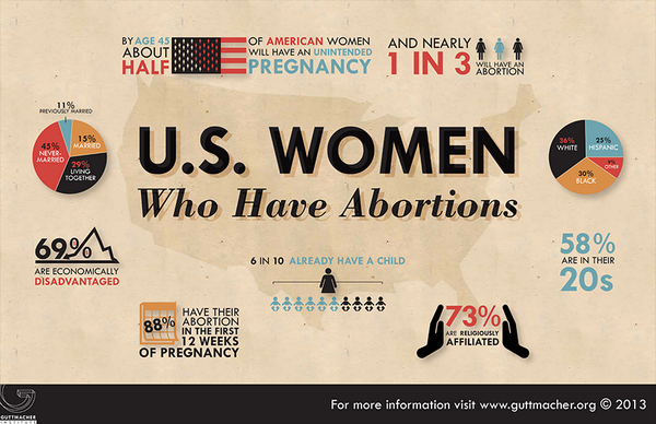 Help us combat misinformation around women who obtain #abortions. Please RT/share our infographic. #RoevWade #Roe http://t.co/DTohwJwart