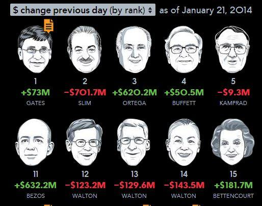 The 300 richest people in the world added $524 billion to their wealth in 2013: http://t.co/2D3Yz6KWeO #WEF14 http://t.co/aK9gfQDhEy