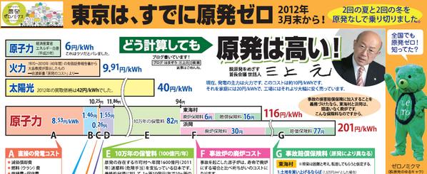 東京から脱原発を!⇒【ちらしができました】 東京はすでに原発ゼロ! http://t.co/wlArJpA3z4 湖西市長・三上元さん「どう計算しても原発は高い」街頭で、友達に、配りませんか?注文受付中。 http://t.co/tlfcIqsGUc