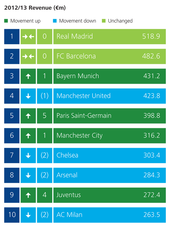 See the top 20 football clubs by revenue according to the Deloitte Football Money League http://t.co/4QlyebMGSF #dfml http://t.co/T0Y2mqYubm