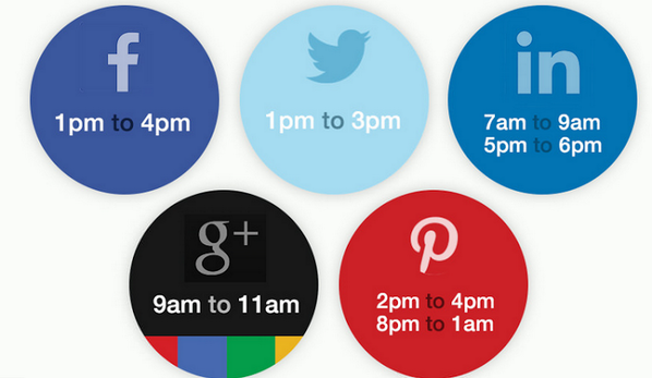 Test to see what works best for you: When is the Optimum Time to Post on #SocialMedia? (Infographic)... http://t.co/SbUmdgyagN