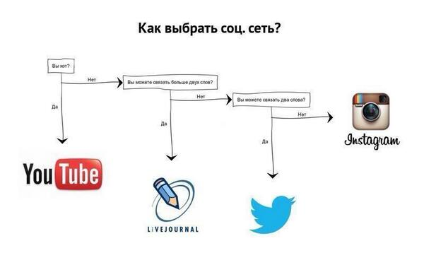 """Очень забавно """"@netology_ru: Как выбрать соцсеть: пошаговая инструкция http://t.co/oTXv8Him37"""""""