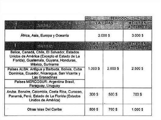 Rebajan a $700 cupo viajero y a $300 efectivo para ir a Florida, EEUU http://t.co/7btR9DX5tM http://t.co/BSg90EuRia