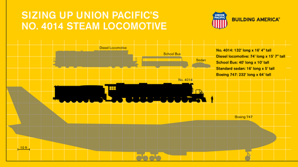 Just how big is #up4014? See why they call it the Big Boy. http://t.co/nzvbSHNpXT http://t.co/12043D46qF