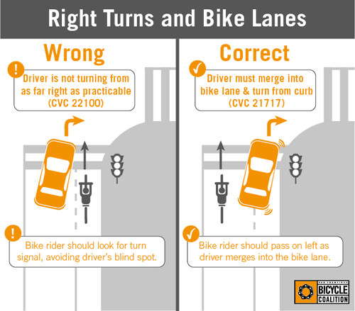 "#bikeschool ->""@sfbike: Turning right on a street with a bike lane: A rule every driver and bicyclist should know: http://t.co/uETrcIcul0"""