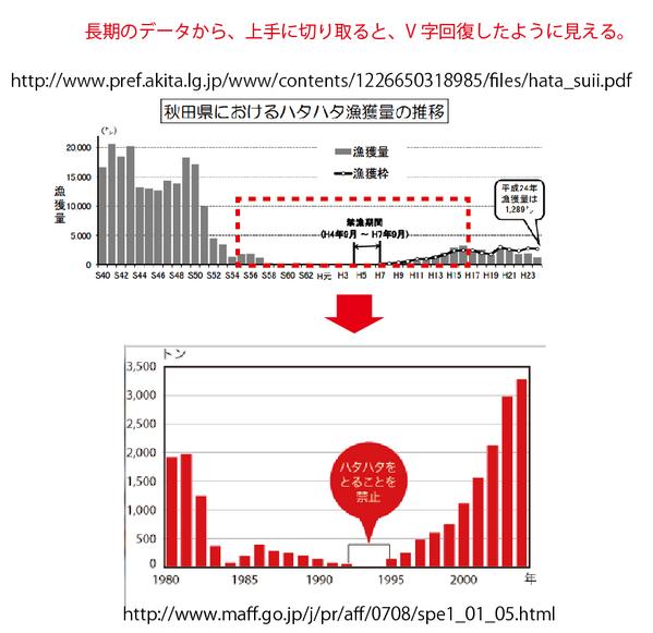 グラフは、切り取り方次第で、読み手の印象を変えることができる。 http://t.co/kvwGy4K4wS