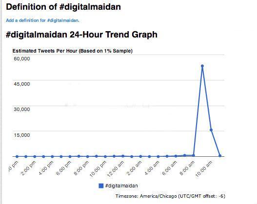 Динаміка твітів під час сьогодніднього шторму в Твітері від #digitalmaidan - #ukraine #euromaidan http://t.co/uJSm7sdKDV