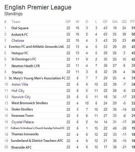 PL table with clubs' original names http://t.co/uweOPS2S3X H/T @JennyRa3