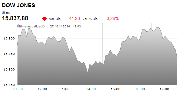 Dow Jones cierra con -0,26% en su quinta jornada de cierres negativos. http://t.co/FhxskCUfqf http://t.co/6afY4hUOtM