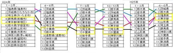 山からの水が関東平野に集まって来てる。  東京は川が多いし。  水道水の汚染  1位 茨城  2位 栃木  3位 東京・福島  なんてこったい!東京と福島が同じだよ!  . http://t.co/irpVBgBBx5... http://t.co/QAp7mrPArv