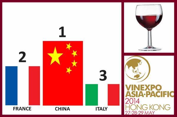 La #Chine,1er pays consommateur de vin rouge au monde, devant la France et l'Italie, selon l'étude #Vinexpo - #vin http://t.co/MDqD0xWTq3