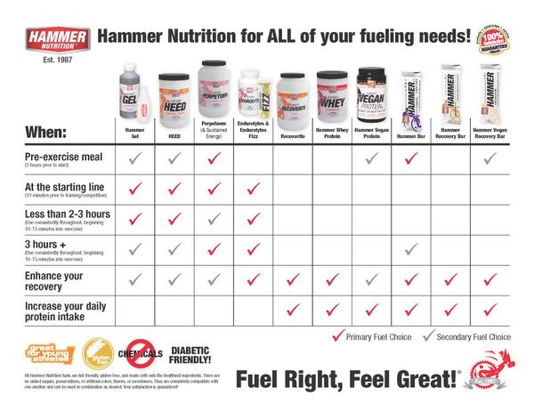 For quick reference on how to use some of our fuels check out this handy product usage chart. #fuelrightfeelgreat http://t.co/URYHzGbTOo