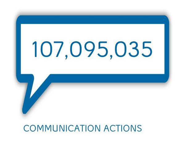 Thank you for supporting #BellLetsTalk Day. Over $5.3 million raised and counting towards mental health initiatives http://t.co/5ExF8FxhKx