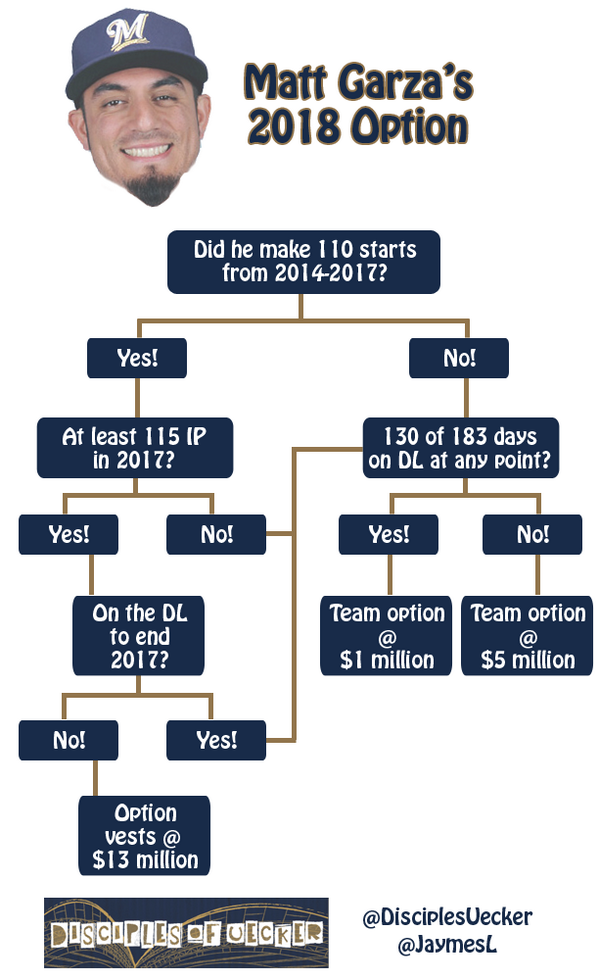 Because all of that text might still be hard to follow, here's a flow chart of Matt Garza's 2018 option. #Brewers http://t.co/0C0trUPpMg
