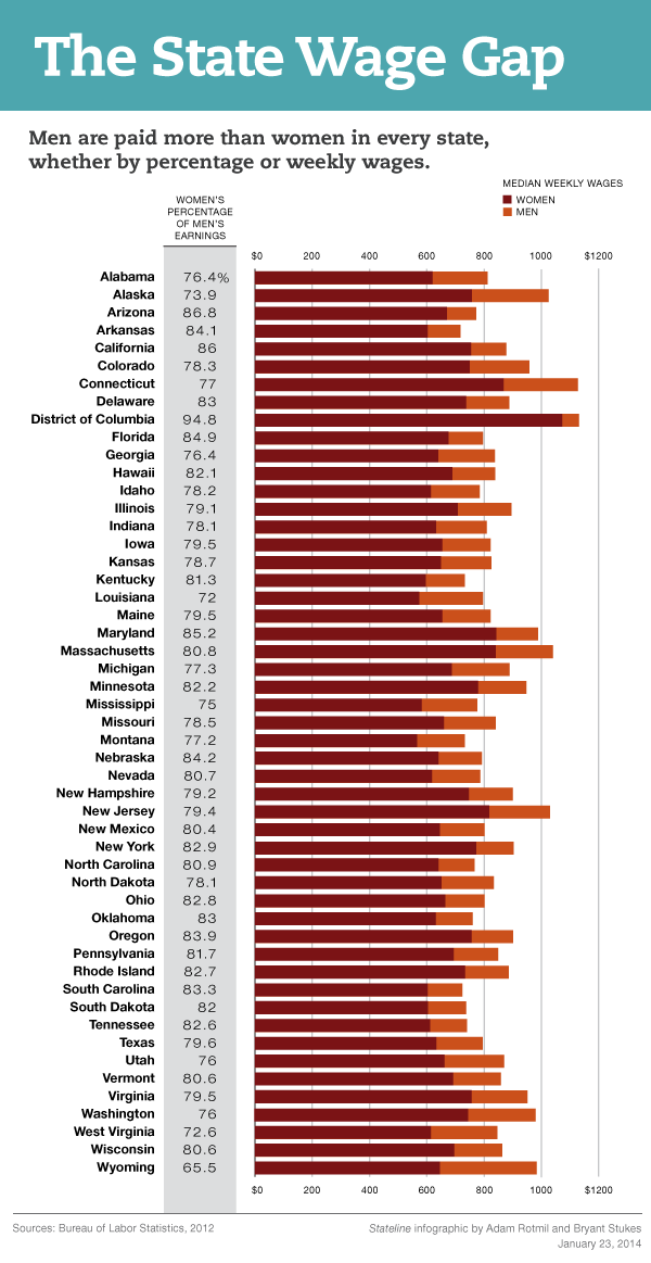 Fact: Men still paid more than women in every state  #Stateline #PewSOTU #SOTU http://t.co/m3EWU7lK0s