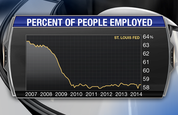 "Obama touts, ""The lowest unemployment rate in over five years,"" but it's only because many gave up work. #SOTU http://t.co/YoSaGZfbdU"