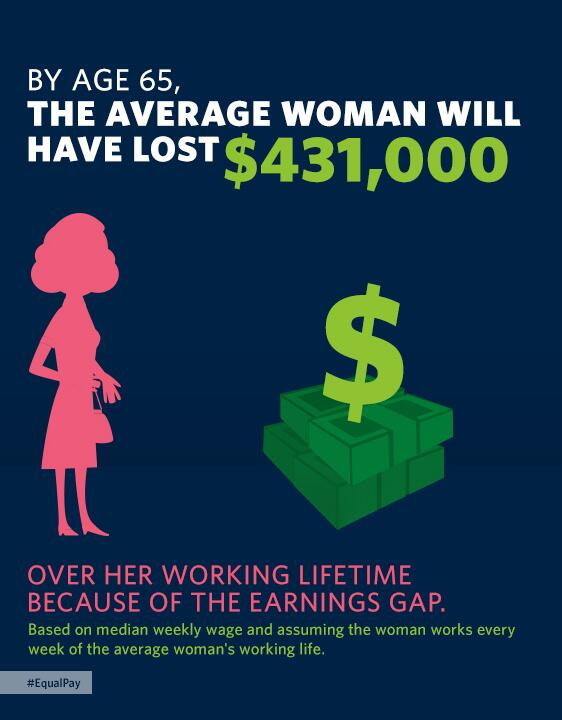 "#sotu ""Women make up about half our workforce. But they still make $0.77 for every $1 a man earns. That is wrong."" http://t.co/ltSVy4FKio"
