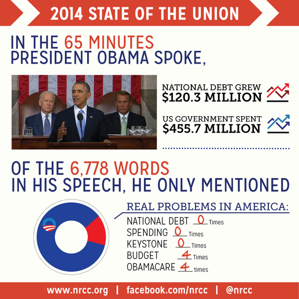 all the stats u need->>> RT @NRCC: What you missed in the last 65 minutes. #SOTU by the numbers: http://t.co/2lhSWCuaTy