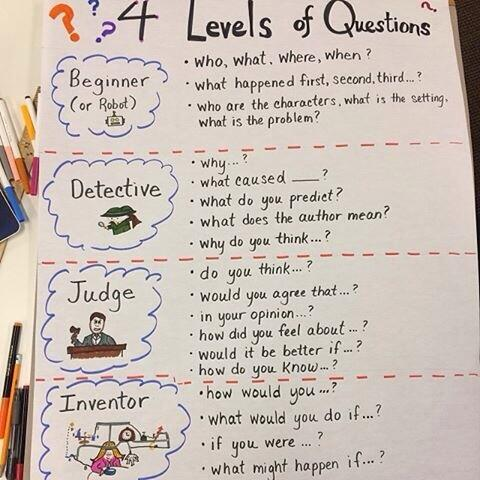 Love this questioning graphic created by @michellek107 Perfect inquiry helper 2 #geniushour #BellLetsTalk #sd36learn http://t.co/nwGYVSM4jf