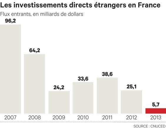 ...continuent à dire que la FR est attractive malgré bêtises économiques proférées par certains de nos politiques... http://t.co/iszBPKNZPG