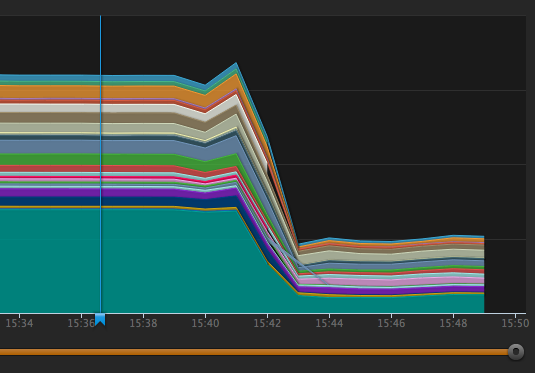 So @henrikhodne updated @travisci API server from Ruby 2.0 to 2.1 this afternoon. Here's what happened: http://t.co/NhmCxMe4pp