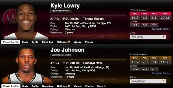 Kyle Lowry vs. Joe Johnson stats. This should have been a no-brainer. #AllStars #HoopsLounge http://t.co/AdPBofArzw