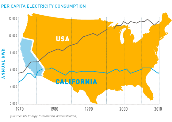 Good news! California ranks as a national leader in energy efficiency. Learn more here: http://t.co/Aa4yMhPGEg http://t.co/LYqgRfcu2Z