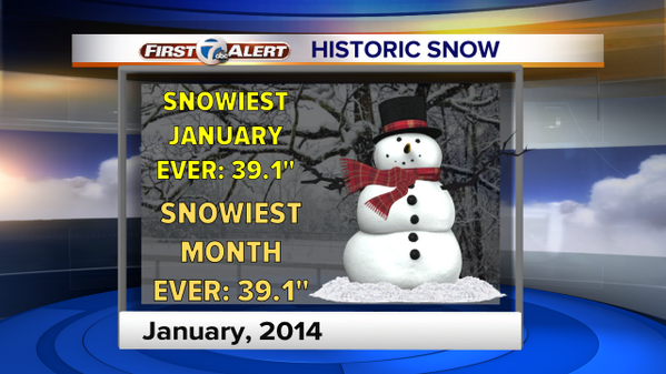 """.8"""" snow tonight makes this the SNOWIEST MONTH EVER IN DETROIT!  Beat out 38.4"""" from February in 1908. #backchannel http://t.co/Vc7TAf4s7e"""