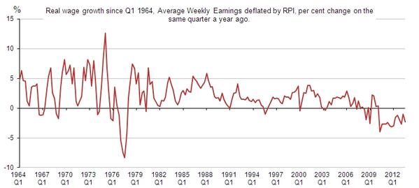 Longest consecutive fall in real wages since records began in 1964. We use ONS data to see why http://t.co/9ucbkuDASn http://t.co/oQdcnmKLtw