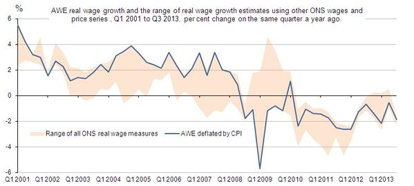 Real #wages have fallen since 2010 according to all ONS measures. We use ONS data to see why http://t.co/fLO6MxDanL http://t.co/h4A135NaCX