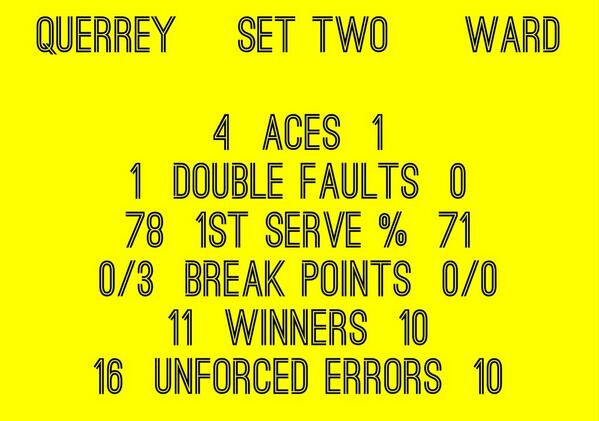 RT @bbctennis: James Ward takes the 2nd set against Sam Querrey on a tie-break. Huge set. 1-all. Stats below... http://t.co/MZ9v4rym7M