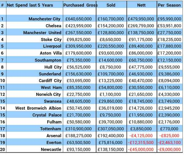 Stoke fans moaning about a tight budget, here's why. http://t.co/egj2rRuRDK