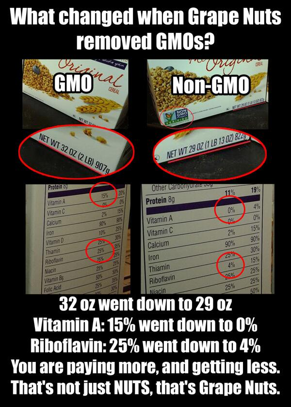What changed when @GrapeNutsCereal removed #GMOs? 10% less cereal, 2 less vitamins. Not just NUTS. It's Grape Nuts! http://t.co/7LOVnRKjKb