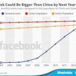 Facebook's user base is on outpace to outgrow China's population within a year  http://t.co/N7YbrUK3A9 http://t.co/PEcwyasvvT