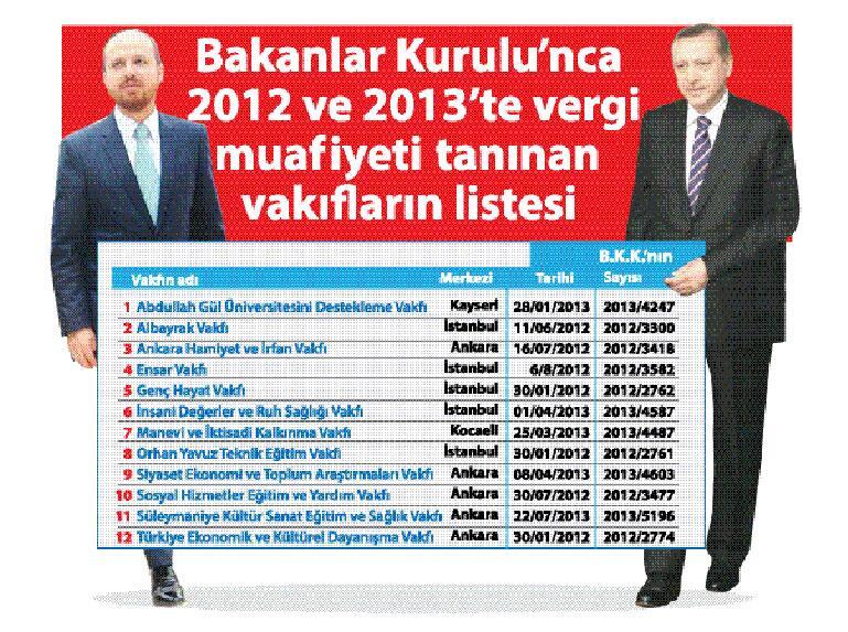 Vakıfları bile Atatürkçü - AKP'ci diye ayırıp akp'li olanlar vergiden muaf tutulmş!Başta Bilal Erdoğan vakfı elbette http://t.co/nztlvv2oq7