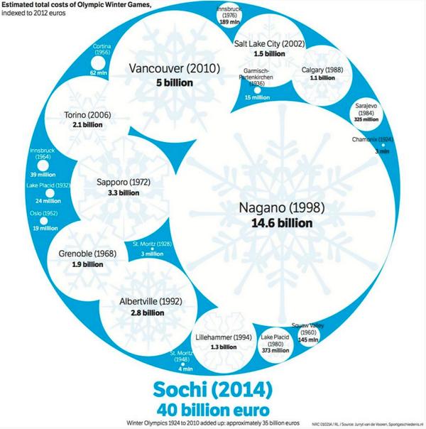 Vieni paši Soči izmaksāja vairāk kā visas (21) iepriekšējās Ziemas Olimpiskās spēlēs. http://t.co/EQNQFq0e6n