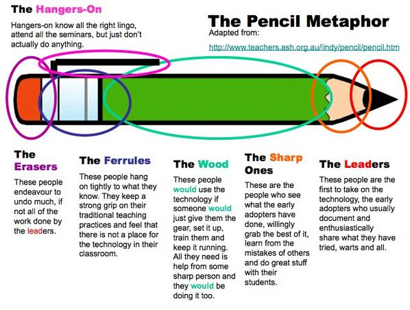 MT @TanyaSpillane: Which part of the pencil are you?  Tech and Learning. http://t.co/Nq6EJnesYL