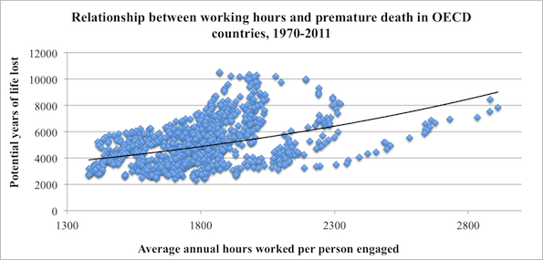 Working longer hours is literally killing you.  http://t.co/jcAFZwkWMD http://t.co/B8unBh7ZlN