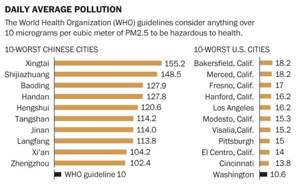 The 10 most polluted Chinese cities compared to the 10 most polluted U.S. cities: http://t.co/aNpjEHGuEn http://t.co/Z24RyyWqvO