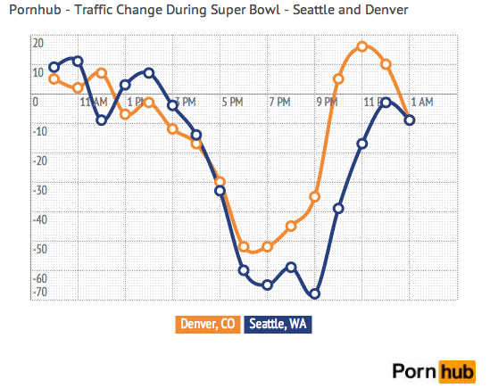 Denver fans gave up, decided to just watch porn, according to this traffic chart from Pornhub (SFW): http://t.co/YdAU4pWrXI