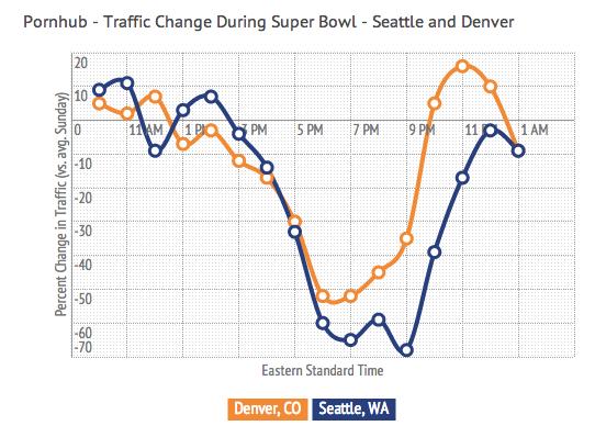 [SFW] Hilarious PornHub traffic analysis during the Super Bowl. [via @pratiktandel] http://t.co/O9Oqq8xMC2 #DataAnal http://t.co/zDwntO7txw